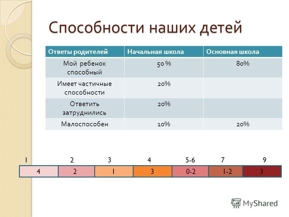 Способности наших детей Ответы родителейНачальная школаОсновная школа Мой ребенок способный 50 %80% Имеет частичные способности 20% Ответить затруднились 20% Малоспособен 10%20% 2130-21-234 1 2 3 4 5-6 7 9