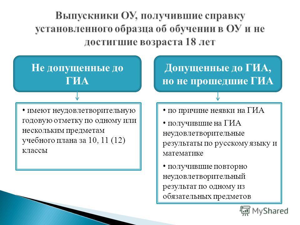 Не допущенные до ГИА Допущенные до ГИА, но не прошедшие ГИА по причине неявки на ГИА получившие на ГИА неудовлетворительные результаты по русскому языку и математике получившие повторно неудовлетворительный результат по одному из обязательных предмет