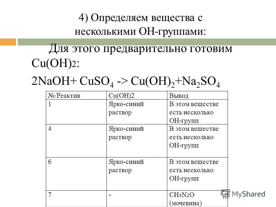 4) Определяем вещества с несколькими ОН-группами: /РеактивCu(OH)2Вывод 1Ярко-синий раствор В этом веществе есть несколько ОН-групп 4Ярко-синий раствор В этом веществе есть несколько ОН-групп 6Ярко-синий раствор В этом веществе есть несколько ОН-групп