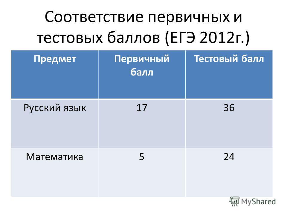 Соответствие первичных и тестовых баллов (ЕГЭ 2012г.) ПредметПервичный балл Тестовый балл Русский язык1736 Математика524