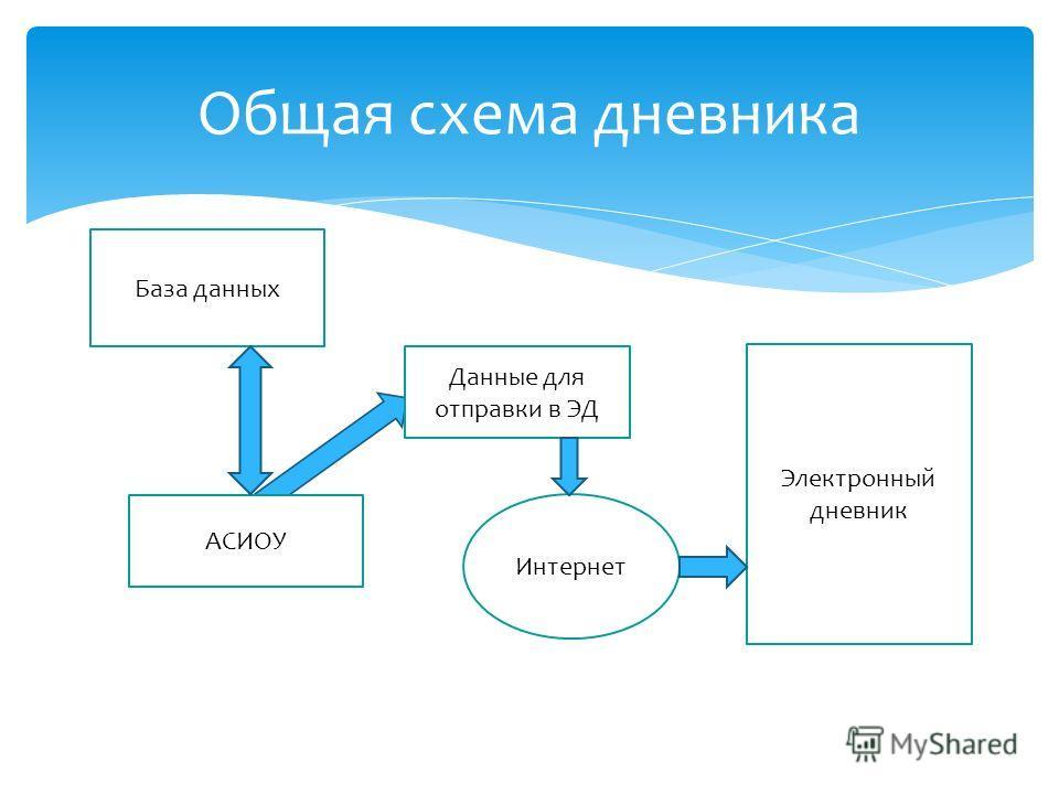 Общая схема дневника База данных АСИОУ Данные для отправки в ЭД Интернет Электронный дневник