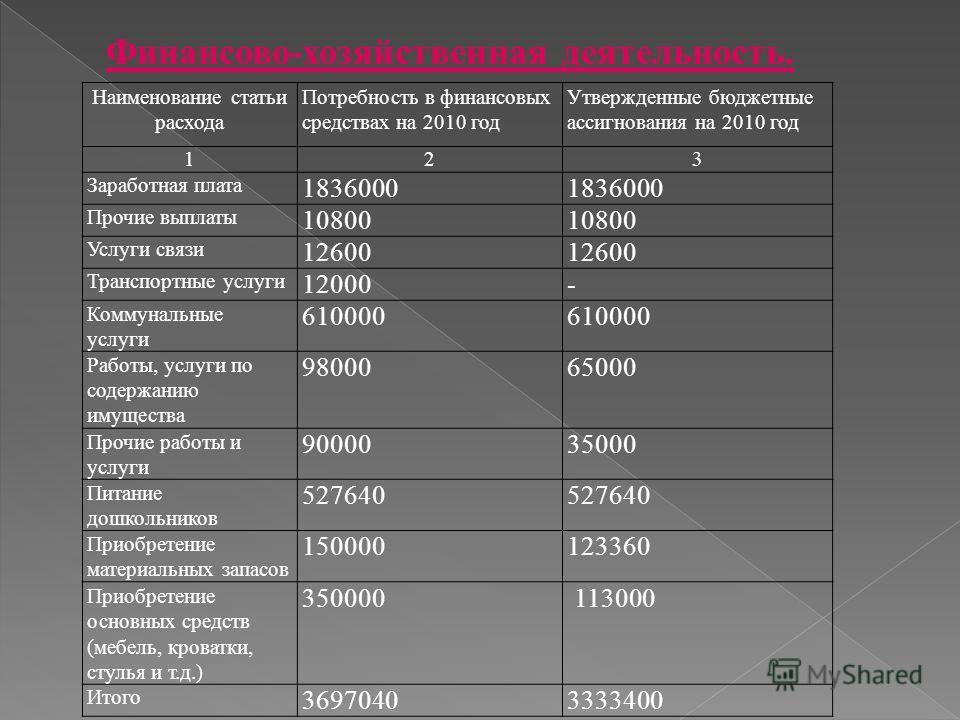 Финансово-хозяйственная деятельность. Наименование статьи расхода Потребность в финансовых средствах на 2010 год Утвержденные бюджетные ассигнования на 2010 год 123 Заработная плата 1836000 Прочие выплаты 10800 Услуги связи 12600 Транспортные услуги