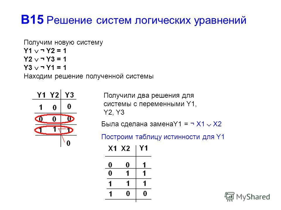 В15 Решение систем логических уравнений Получим новую систему Y1 ¬ Y2 = 1 Y2 ¬ Y3 = 1 Y3 ¬ Y1 = 1 Находим решение полученной системы Получили два решения для системы с переменными Y1, Y2, Y3 Была сделана заменаY1 = ¬ X1 X2 Построим таблицу истинности
