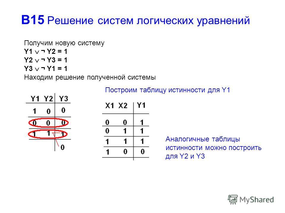 В15 Решение систем логических уравнений Получим новую систему Y1 ¬ Y2 = 1 Y2 ¬ Y3 = 1 Y3 ¬ Y1 = 1 Находим решение полученной системы Построим таблицу истинности для Y1 Аналогичные таблицы истинности можно построить для Y2 и Y3
