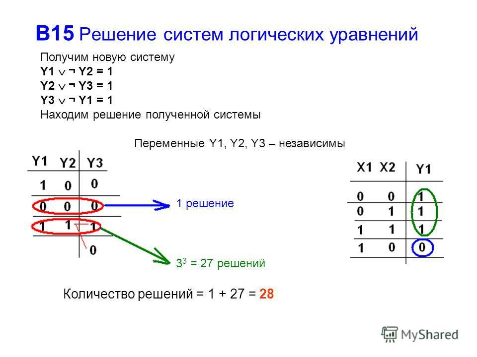 В15 Решение систем логических уравнений Получим новую систему Y1 ¬ Y2 = 1 Y2 ¬ Y3 = 1 Y3 ¬ Y1 = 1 Находим решение полученной системы Количество решений = 1 + 27 = 28 1 решение 3 3 = 27 решений Переменные Y1, Y2, Y3 – независимы