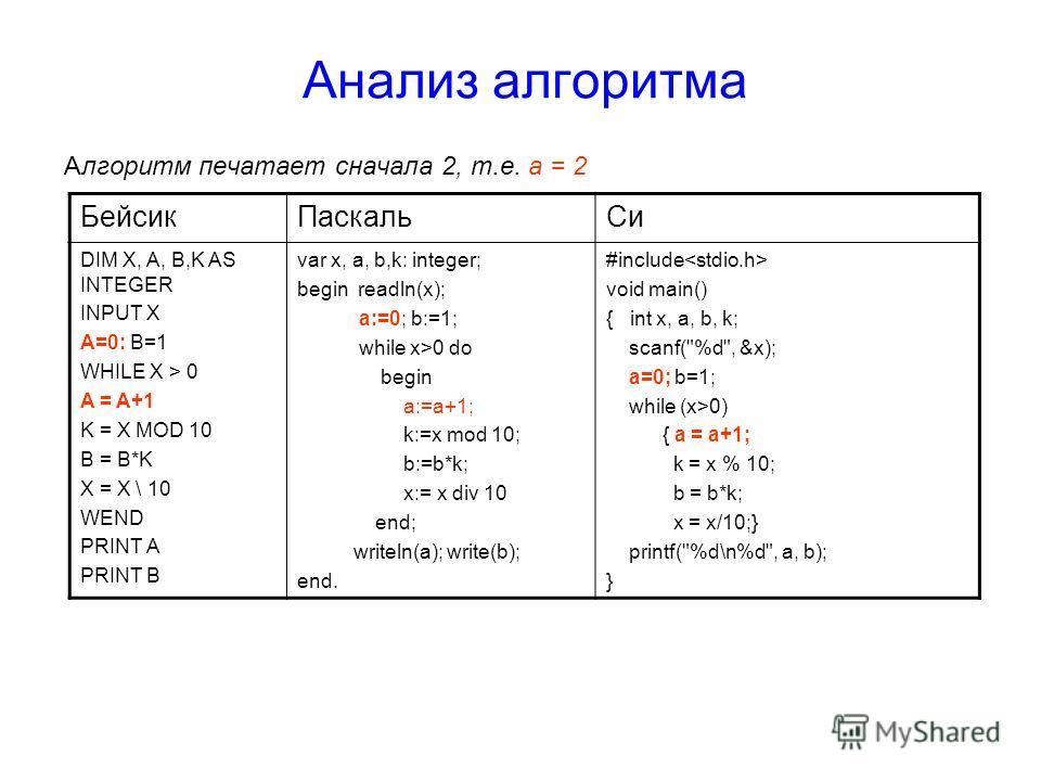 Анализ алгоритма Алгоритм печатает сначала 2, т.е. а = 2 БейсикПаскальCиCи DIM X, A, B,K AS INTEGER INPUT X A=0: B=1 WHILE X > 0 A = A+1 K = X MOD 10 B = B*K X = X \ 10 WEND PRINT A PRINT B var x, a, b,k: integer; begin readln(x); a:=0; b:=1; while x