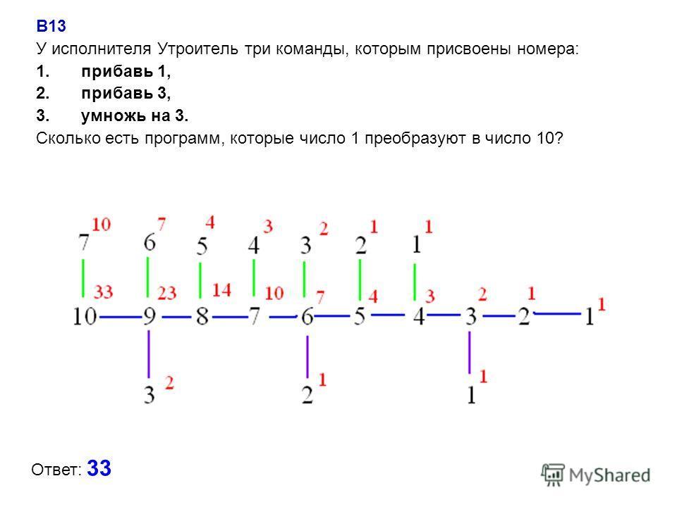B13 У исполнителя Утроитель три команды, которым присвоены номера: 1.прибавь 1, 2.прибавь 3, 3.умножь на 3. Сколько есть программ, которые число 1 преобразуют в число 10? Ответ: 33