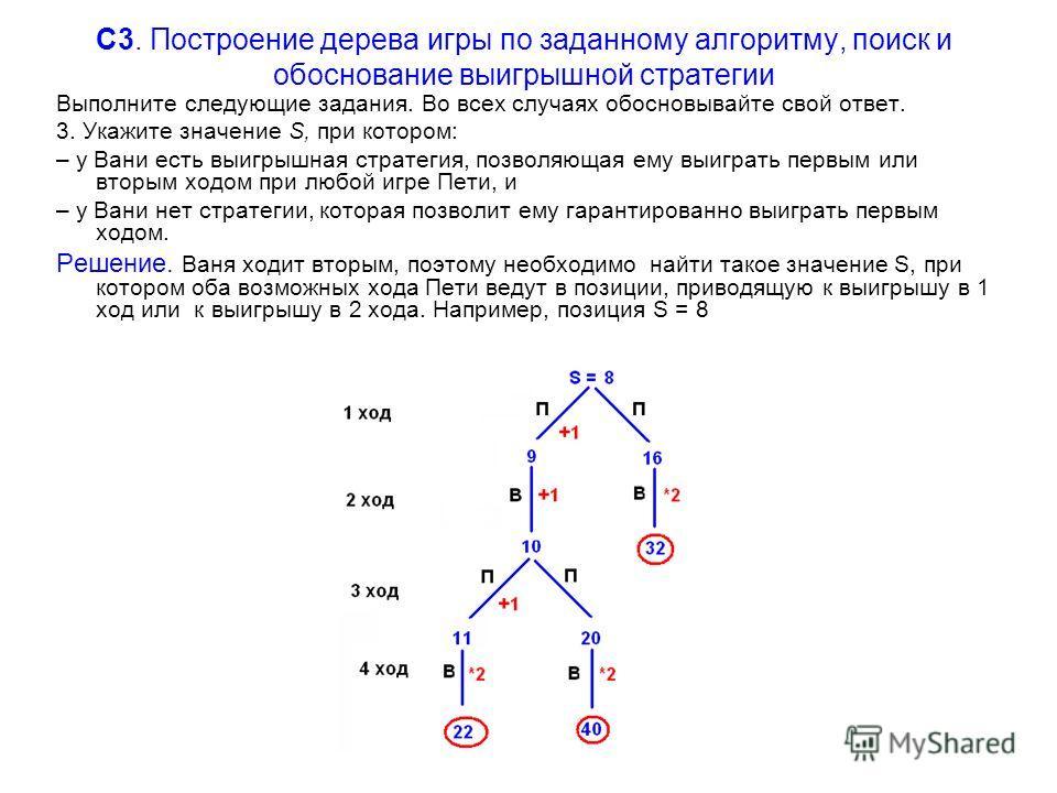C3. Построение дерева игры по заданному алгоритму, поиск и обоснование выигрышной стратегии Выполните следующие задания. Во всех случаях обосновывайте свой ответ. 3. Укажите значение S, при котором: – у Вани есть выигрышная стратегия, позволяющая ему