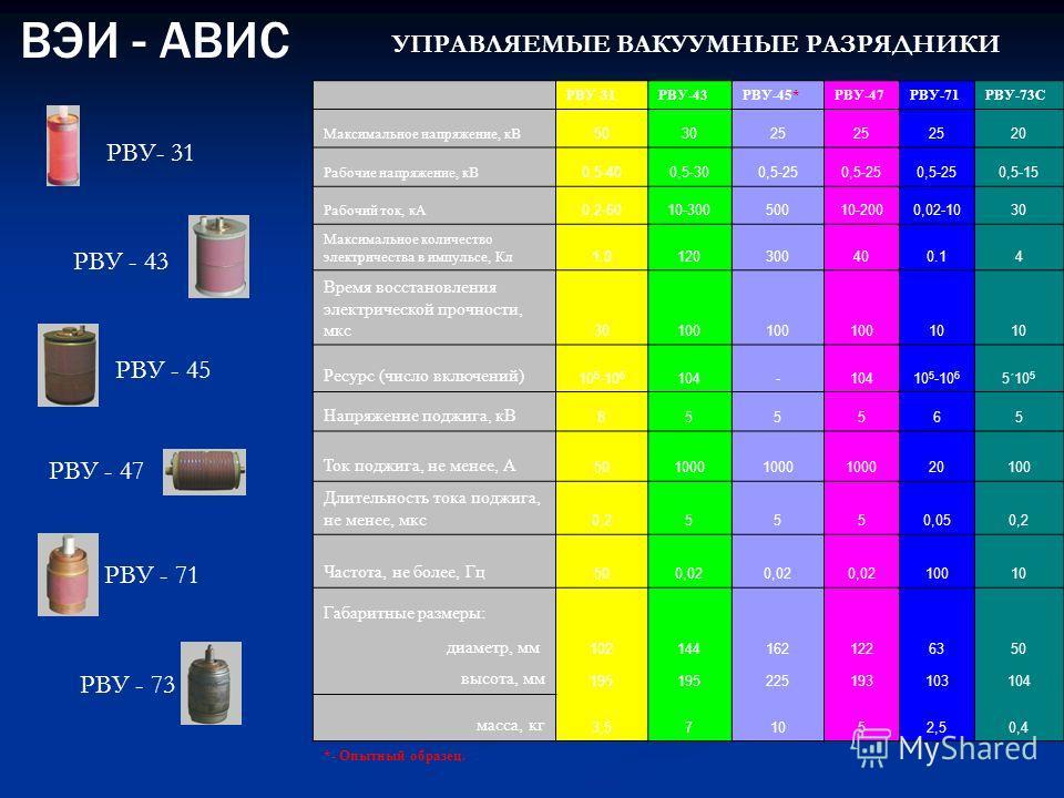 РВУ-31РВУ-43РВУ-45*РВУ-47РВУ-71РВУ-73C Максимальное напряжение, кВ 503025 20 Рабочие напряжение, кВ 0,5-400,5-300,5-25 0,5-15 Рабочий ток, кА 0,2-6010-30050010-2000,02-1030 Максимальное количество электричества в импульсе, Кл 1.0120300400.14 Время во