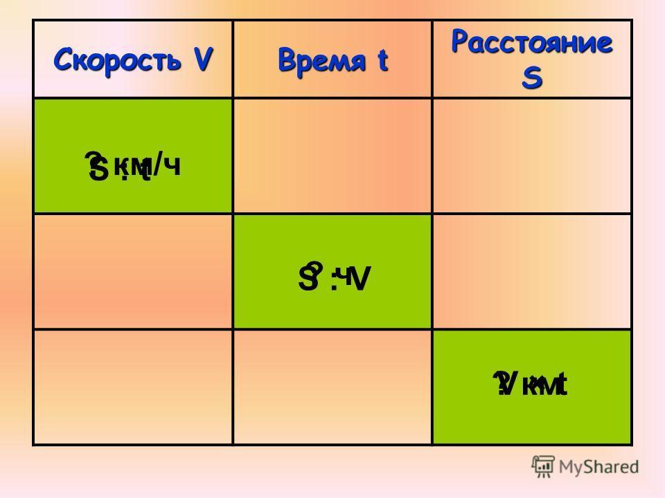 Скорость V Время t Расстояние S ? км/ч S : t ? ч S : V ? кмV × tV × t