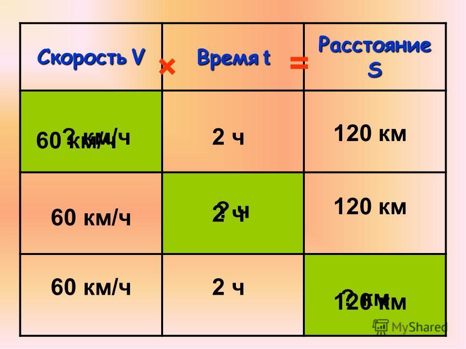 СкоростьV Скорость V Время t Расстояние S 120 км 2 ч? км/ч 60 км/ч 120 км ? ч 2 ч 60 км/ч2 ч ? км 120 км × =
