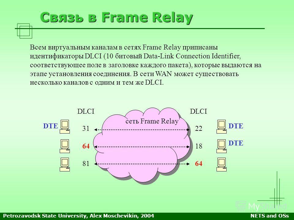 Petrozavodsk State University, Alex Moschevikin, 2004NETS and OSs Связь в Frame Relay DTE Всем виртуальным каналам в сетях Frame Relay приписаны идентификаторы DLCI (10 битовый Data-Link Connection Identifier, соответствующее поле в заголовке каждого