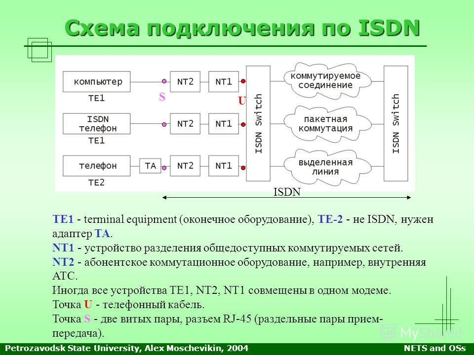 Petrozavodsk State University, Alex Moschevikin, 2004NETS and OSs Схема подключения по ISDN TE1 - terminal equipment (оконечное оборудование), ТЕ-2 - не ISDN, нужен адаптер ТА. NT1 - устройство разделения общедоступных коммутируемых сетей. NT2 - абон