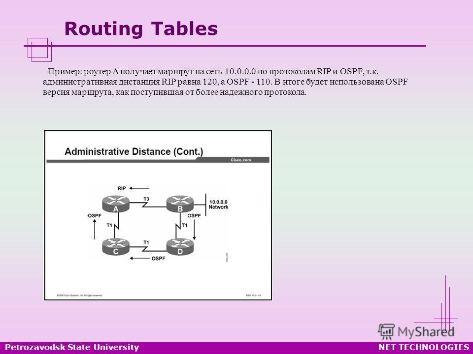 Petrozavodsk State UniversityNET TECHNOLOGIES Routing Tables Пример: роутер A получает маршрут на сеть 10.0.0.0 по протоколам RIP и OSPF, т.к. административная дистанция RIP равна 120, а OSPF - 110. В итоге будет использована OSPF версия маршрута, ка