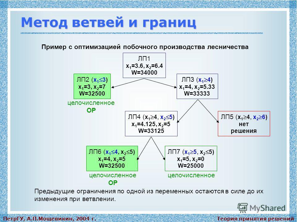Теория принятия решенийПетрГУ, А.П.Мощевикин, 2004 г. Метод ветвей и границ Пример с оптимизацией побочного производства лесничества ЛП1 x 1 =3.6, x 2 =6.4 W=34000 ЛП2 ( x 1 3) x 1 =3, x 2 =7 W=32500 ЛП3 ( x 1 4) x 1 =4, x 2 =5.33 W=33333 ЛП4 ( x 1 4