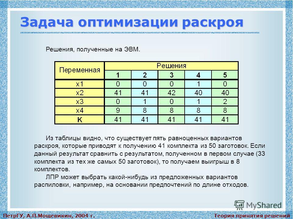 Теория принятия решенийПетрГУ, А.П.Мощевикин, 2004 г. Задача оптимизации раскроя Решения, полученные на ЭВМ. Из таблицы видно, что существует пять равноценных вариантов раскроя, которые приводят к получению 41 комплекта из 50 заготовок. Если данный р
