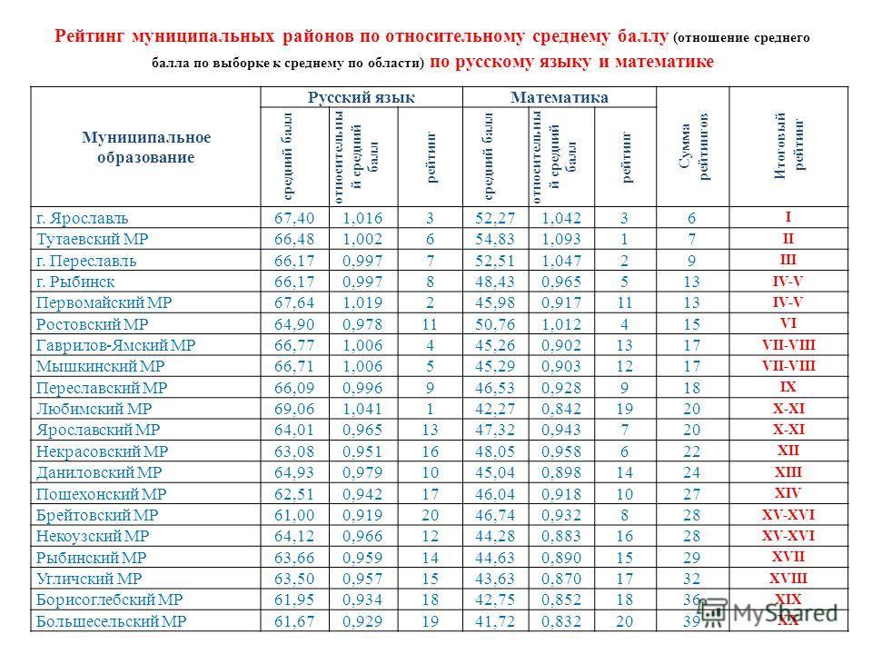 Рейтинг муниципальных районов по относительному среднему баллу (отношение среднего балла по выборке к среднему по области) по русскому языку и математике Муниципальное образование Русский языкМатематика Сумма рейтингов Итоговый рейтинг средний балл о