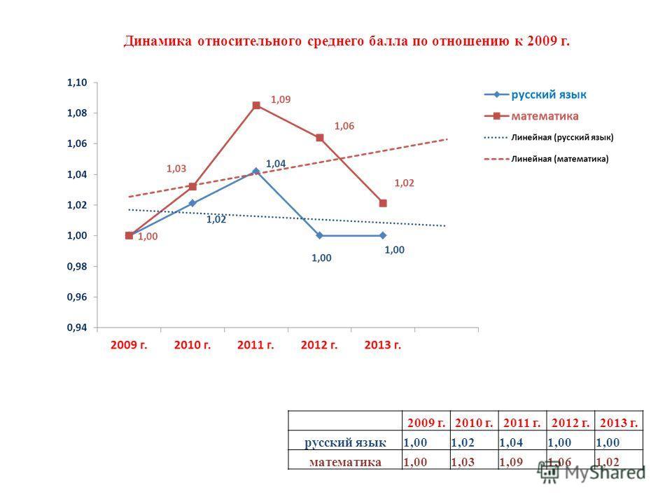 Динамика относительного среднего балла по отношению к 2009 г. 2009 г.2010 г.2011 г.2012 г.2013 г. русский язык1,001,021,041,00 математика1,001,031,091,061,02