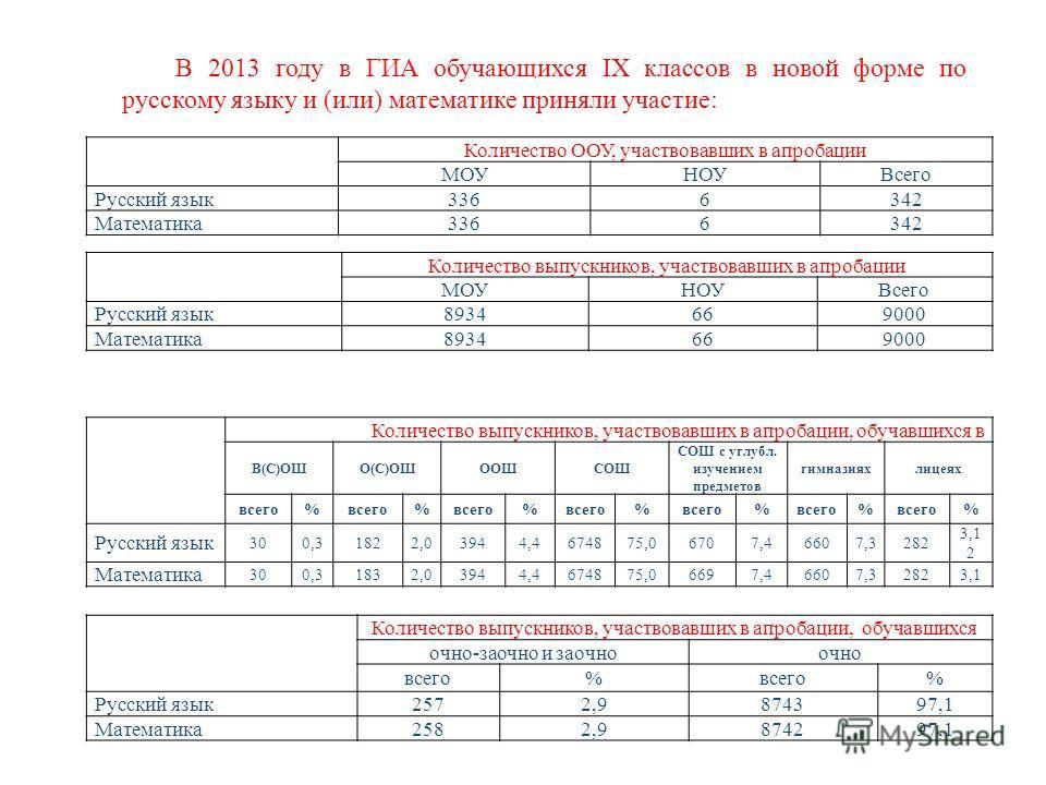 В 2013 году в ГИА обучающихся IX классов в новой форме по русскому языку и (или) математике приняли участие: Количество ООУ, участвовавших в апробации МОУНОУВсего Русский язык3366342 Математика3366342 Количество выпускников, участвовавших в апробации