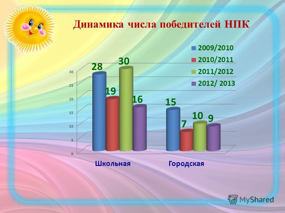 Динамика числа победителей НПК