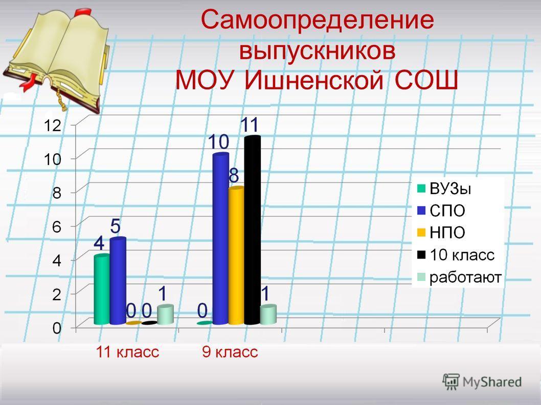 Самоопределение выпускников МОУ Ишненской СОШ