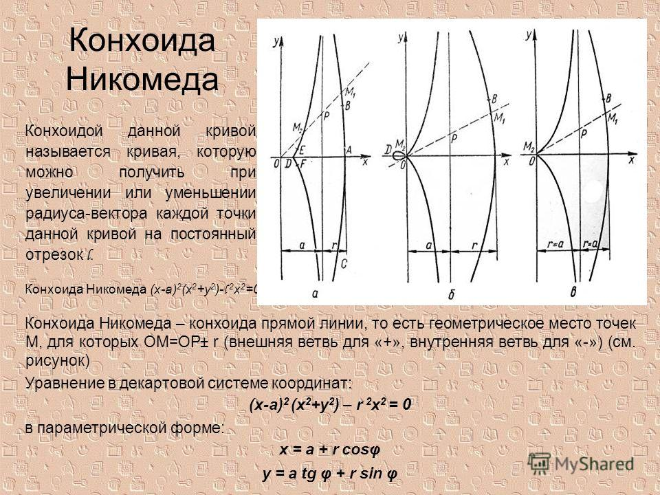 Конхоида Никомеда Конхоидой данной кривой называется кривая, которую можно получить при увеличении или уменьшении радиуса-вектора каждой точки данной кривой на постоянный отрезок l. Конхоида Никомеда (x-a) 2 (x 2 +y 2 )- l 2 x 2 =0 Конхоида Никомеда