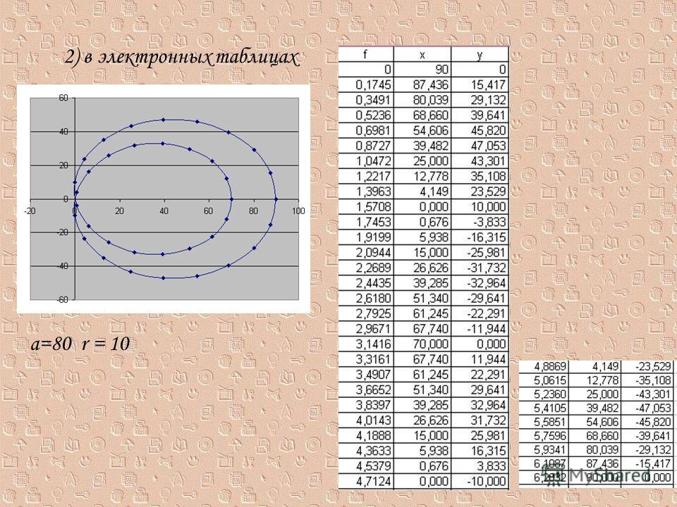 2) в электронных таблицах а=80 r = 10