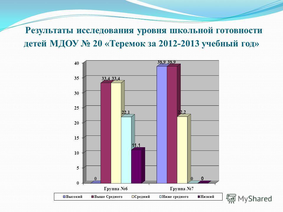 Результаты исследования уровня школьной готовности детей МДОУ 20 «Теремок за 2012-2013 учебный год»