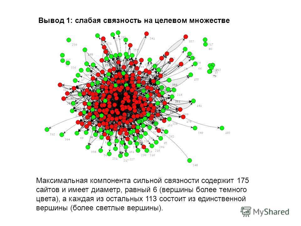 Вывод 1: слабая связность на целевом множестве Максимальная компонента сильной связности содержит 175 сайтов и имеет диаметр, равный 6 (вершины более темного цвета), а каждая из остальных 113 состоит из единственной вершины (более светлые вершины).