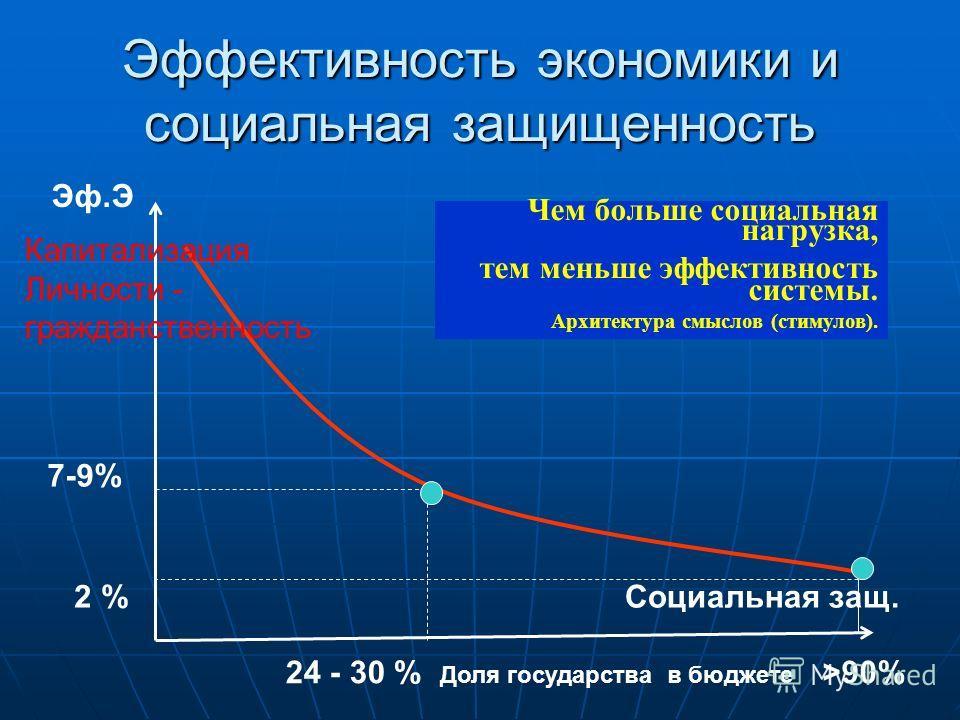 Эффективность экономики и социальная защищенность Эф.Э Социальная защ. 7-9% 24 - 30 % Доля государства в бюджете 2 % >90% Чем больше социальная нагрузка, тем меньше эффективность системы. Архитектура смыслов (стимулов). Капитализация Личности - гражд