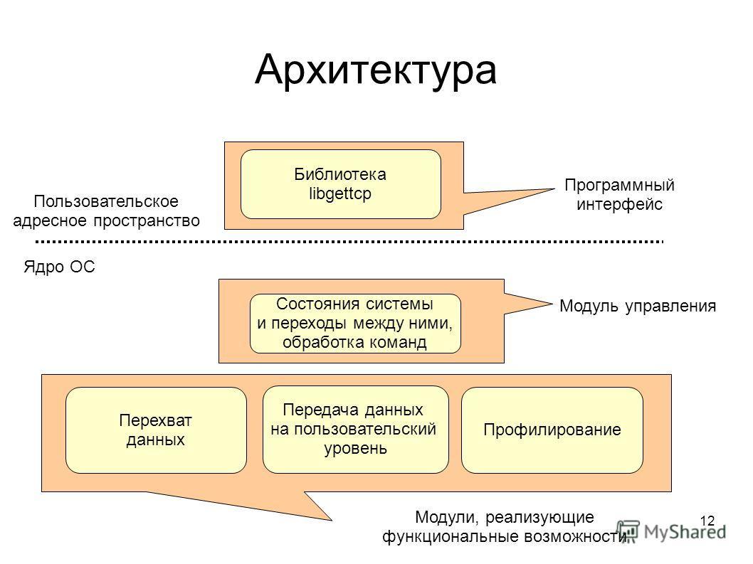 12 Архитектура Состояния системы и переходы между ними, обработка команд Перехват данных Передача данных на пользовательский уровень Профилирование Модули, реализующие функциональные возможности Модуль управления Ядро ОС Пользовательское адресное про