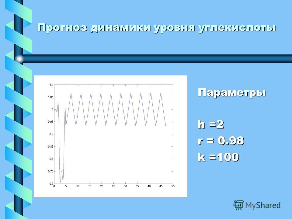 Прогноз динамики уровня углекислоты Параметры h =2 r = 0.98 k =100