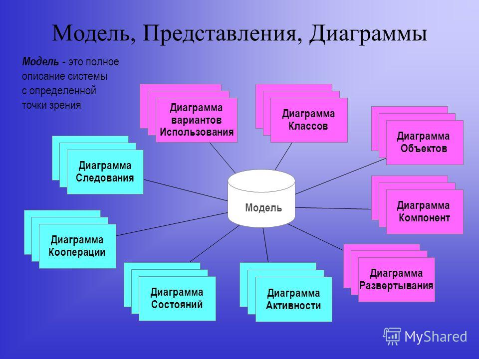Модель, Представления, Диаграммы Модель - это полное описание системы с определенной точки зрения Use Case Diagrams Use Case Diagrams Диаграмма вариантов Использования Scenario Diagrams Scenario Diagrams Диаграмма Кооперации State Diagrams State Diag