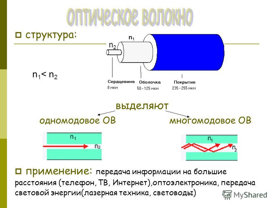 структура: выделяют одномодовое ОВ многомодовое ОВ применение: передача информации на большие расстояния (телефон, ТВ, Интернет),оптоэлектроника, передача световой энергии(лазерная техника, световоды) n2n2 n1n1 n 1 < n 2