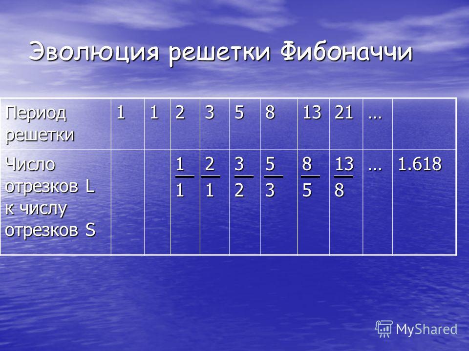 Эволюция решетки Фибоначчи Период решетки 1123581321… Число отрезков L к числу отрезков S 1121325385138…1.618