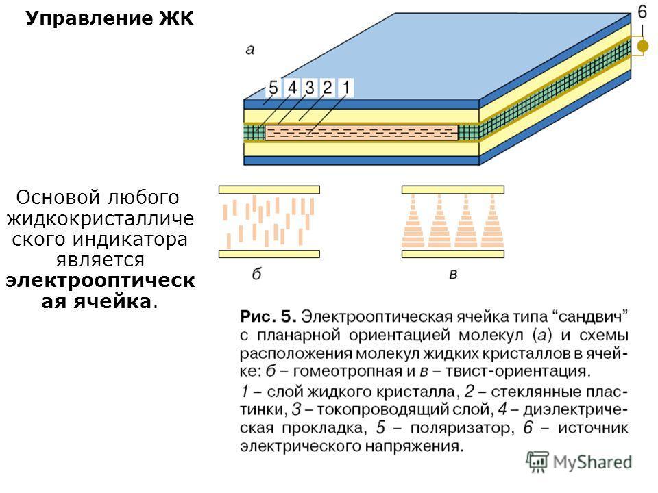 Управление ЖК Основой любого жидкокристалличе ского индикатора является электрооптическ ая ячейка.