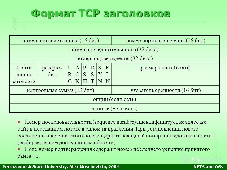 Petrozavodsk State University, Alex Moschevikin, 2004NETS and OSs Формат TCP заголовков номер порта источника (16 бит)номер порта назначения (16 бит) номер последовательности (32 бита) номер подтверждения (32 бита) 4 бита длина заголовка резерв 6 бит
