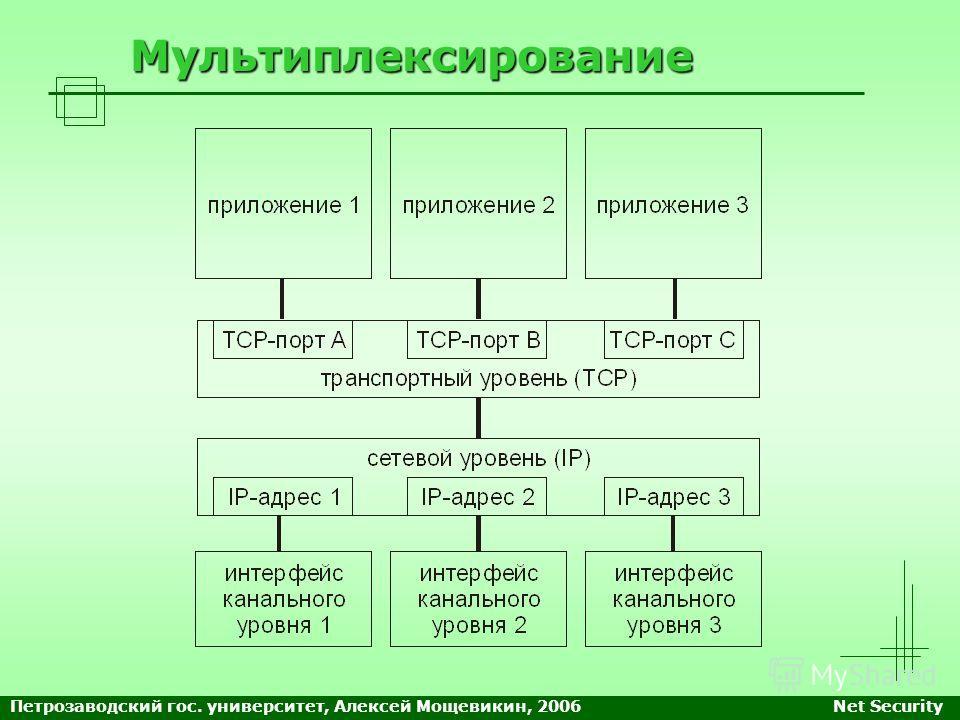 Мультиплексирование Петрозаводский гос. университет, Алексей Мощевикин, 2006Net Security
