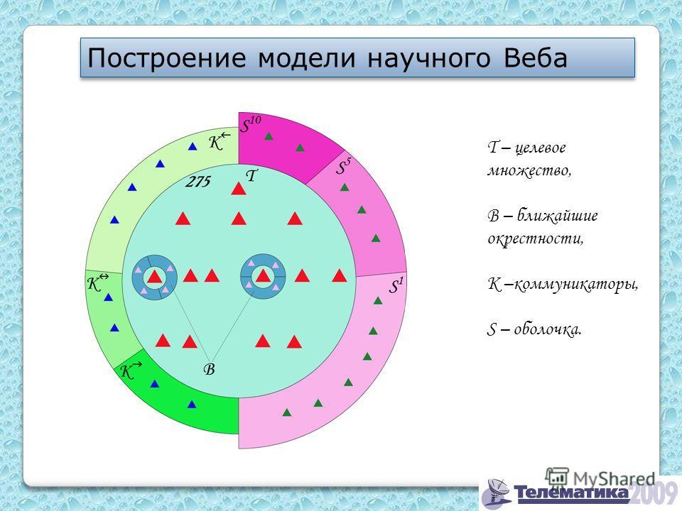 Построение модели научного Веба T – целевое множество, B – ближайшие окрестности, K –коммуникаторы, S – оболочка.
