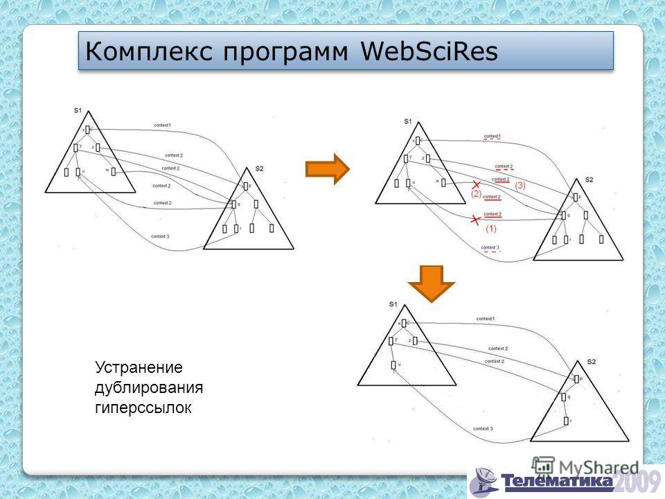 Комплекс программ WebSciRes Устранение дублирования гиперссылок
