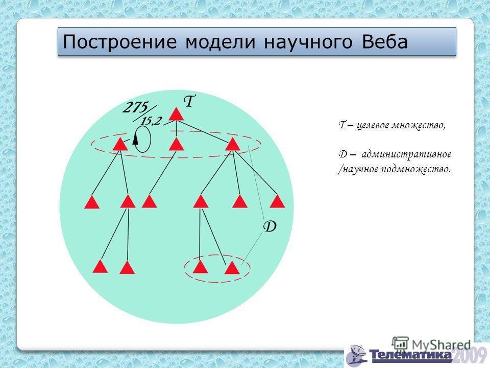 Построение модели научного Веба T – целевое множество, D – административное /научное подмножество.