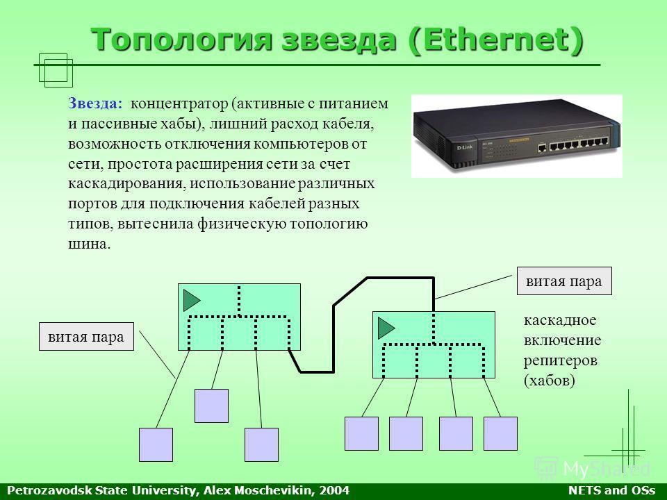 Petrozavodsk State University, Alex Moschevikin, 2004NETS and OSs Топология звезда (Ethernet) Звезда: концентратор (активные с питанием и пассивные хабы), лишний расход кабеля, возможность отключения компьютеров от сети, простота расширения сети за с
