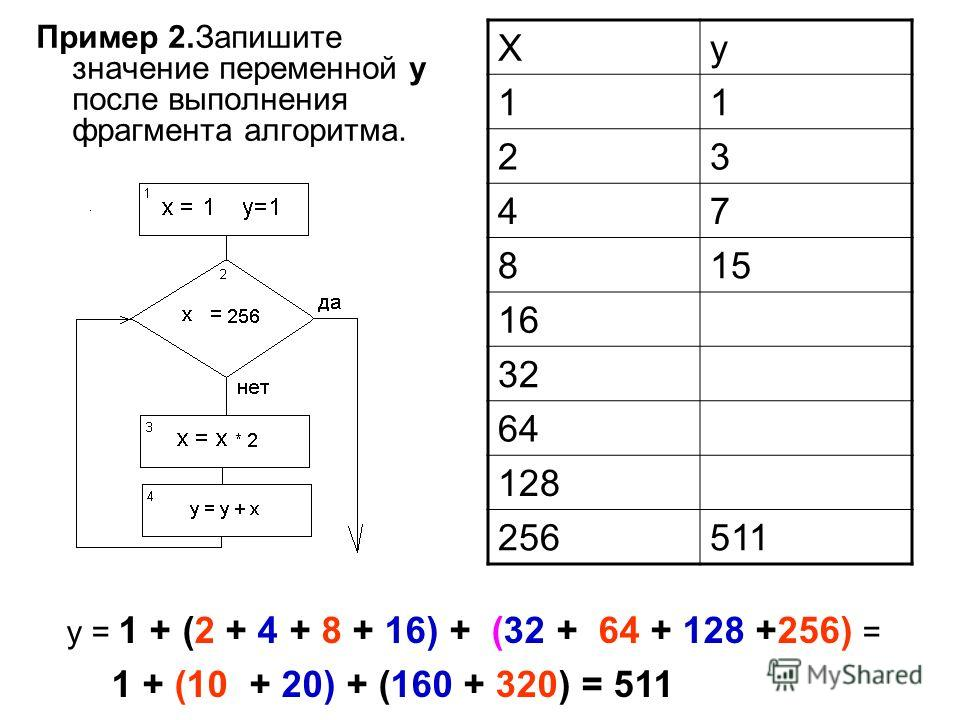 Пример 2.Запишите значение переменной y после выполнения фрагмента алгоритма. Xy 11 23 47 815 16 32 64 128 256511 y = 1 + (2 + 4 + 8 + 16) + (32 + 64 + 128 +256) = 1 + (10 + 20) + (160 + 320) = 511