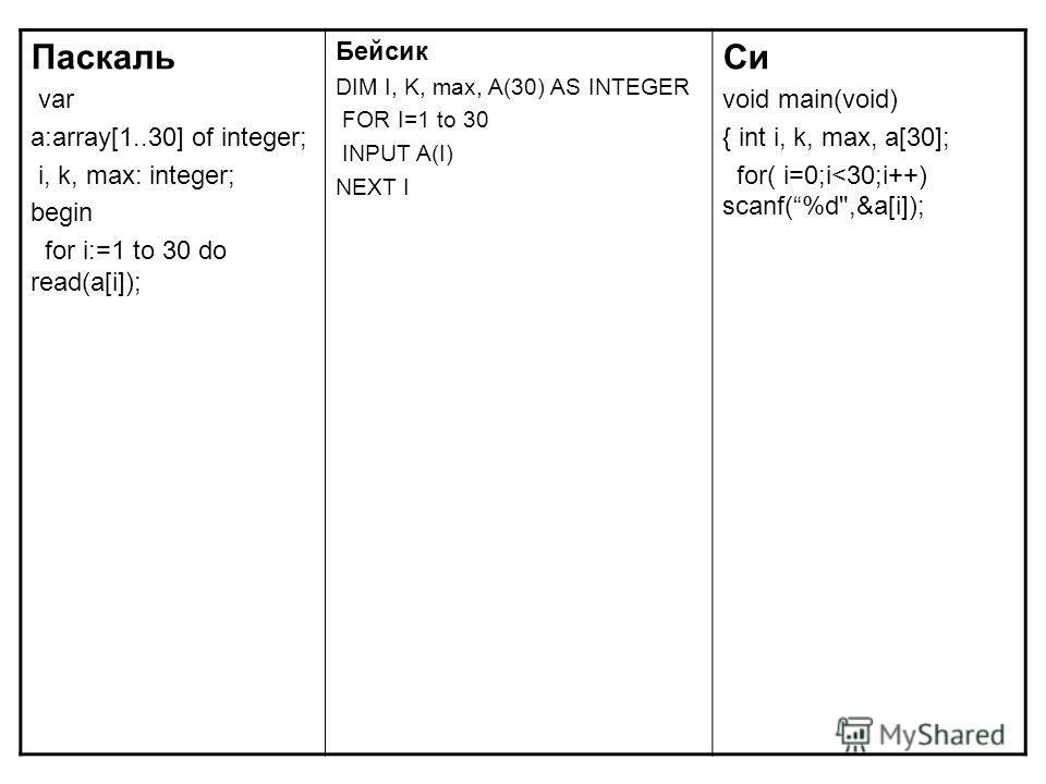 Паскаль var a:array[1..30] of integer; i, k, max: integer; begin for i:=1 to 30 do read(a[i]); Бейсик DIM I, K, max, A(30) AS INTEGER FOR I=1 to 30 INPUT A(I) NEXT I Си void main(void) { int i, k, max, a[30]; for( i=0;i