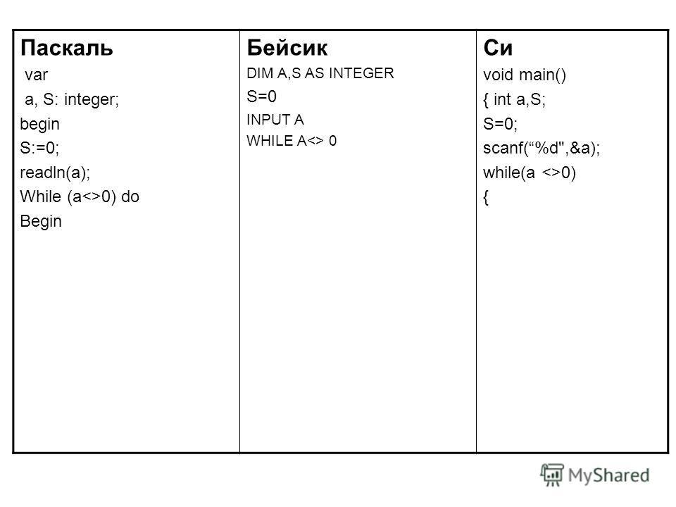Паскаль var a, S: integer; begin S:=0; readln(a); While (a0) do Begin Бейсик DIM A,S AS INTEGER S=0 INPUT A WHILE A 0 Си void main() { int a,S; S=0; scanf(%d,&a); while(a 0) {