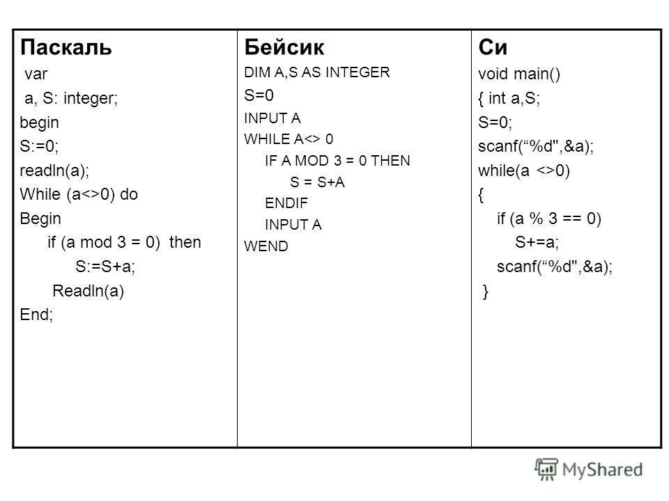 Паскаль var a, S: integer; begin S:=0; readln(a); While (a0) do Begin if (a mod 3 = 0) then S:=S+a; Readln(a) End; Бейсик DIM A,S AS INTEGER S=0 INPUT A WHILE A 0 IF A MOD 3 = 0 THEN S = S+A ENDIF INPUT A WEND Си void main() { int a,S; S=0; scanf(%d