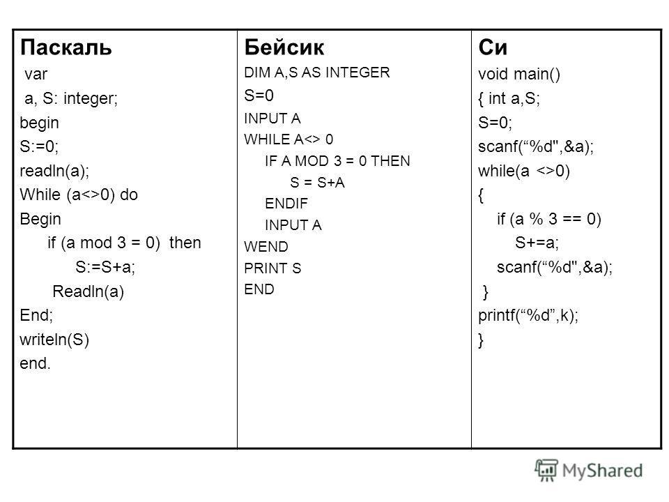 Паскаль var a, S: integer; begin S:=0; readln(a); While (a0) do Begin if (a mod 3 = 0) then S:=S+a; Readln(a) End; writeln(S) end. Бейсик DIM A,S AS INTEGER S=0 INPUT A WHILE A 0 IF A MOD 3 = 0 THEN S = S+A ENDIF INPUT A WEND PRINT S END Си void main