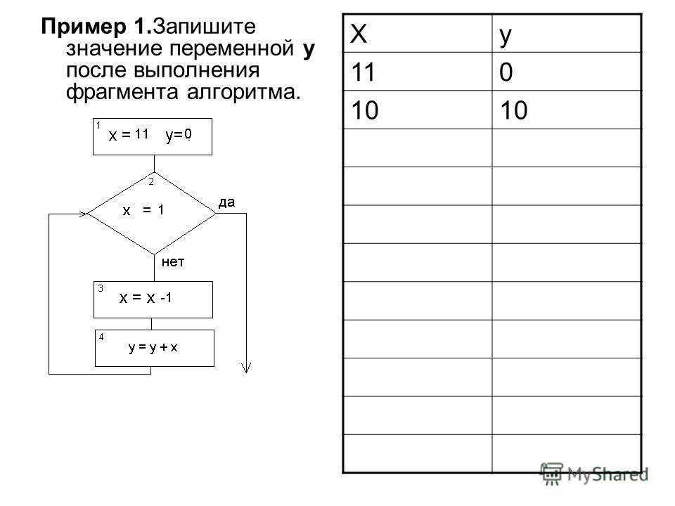 Пример 1.Запишите значение переменной y после выполнения фрагмента алгоритма. Xy 110 10