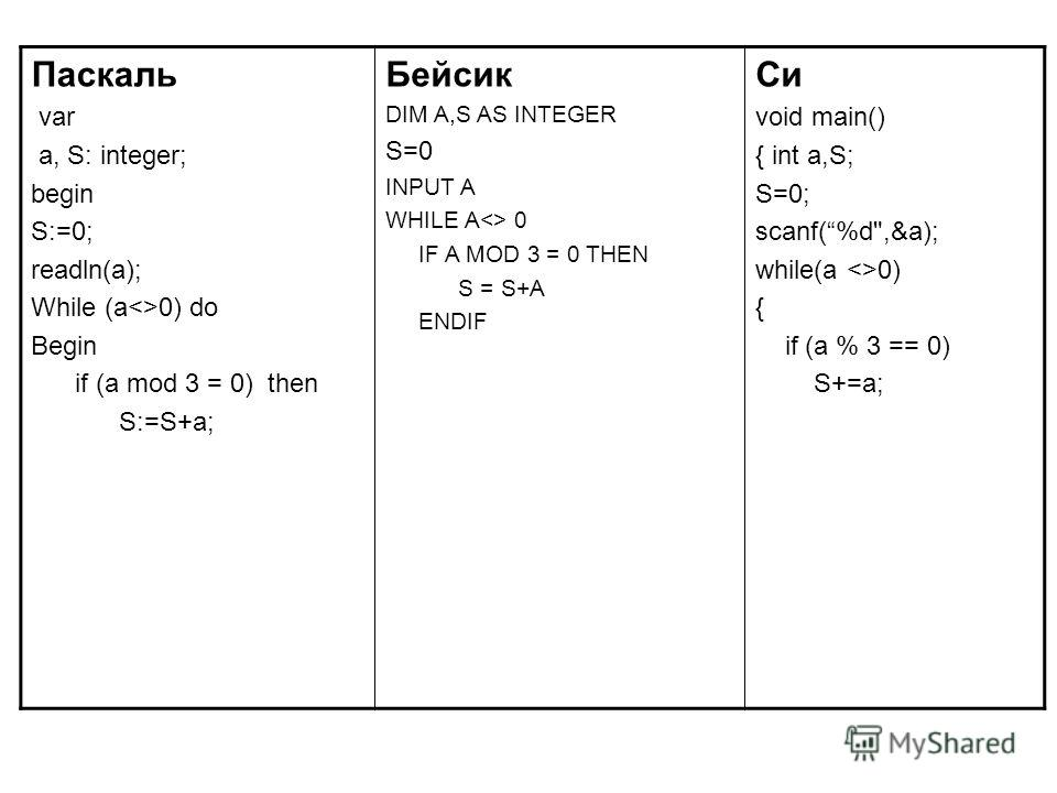 Паскаль var a, S: integer; begin S:=0; readln(a); While (a0) do Begin if (a mod 3 = 0) then S:=S+a; Бейсик DIM A,S AS INTEGER S=0 INPUT A WHILE A 0 IF A MOD 3 = 0 THEN S = S+A ENDIF Си void main() { int a,S; S=0; scanf(%d