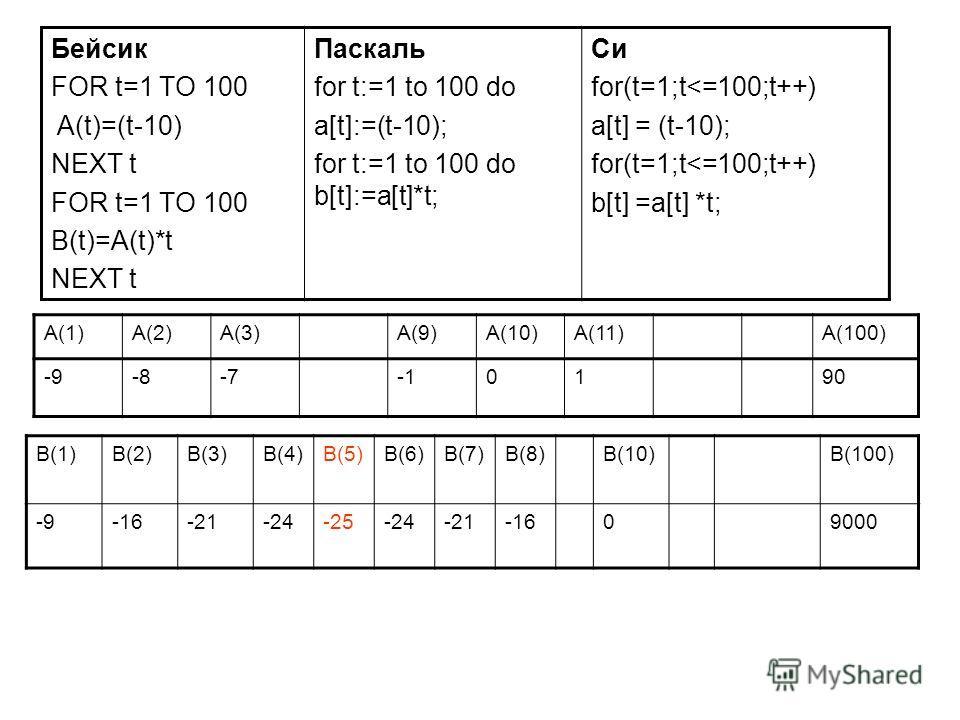 A(1)A(2)A(3)A(9)A(10)A(11)A(100) -9-8-70190 Бейсик FOR t=1 TO 100 A(t)=(t-10) NEXT t FOR t=1 TO 100 B(t)=A(t)*t NEXT t Паскаль for t:=1 to 100 do a[t]:=(t-10); for t:=1 to 100 do b[t]:=a[t]*t; Си for(t=1;t